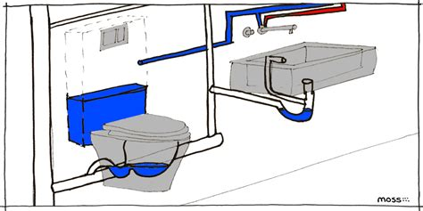 how plumbing works how your bathroom works a plumbing primer moss architecture