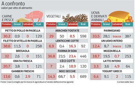 alimenti ricchi di proteine per muscoli non carne 171 per farsi i muscoli 187 anche le proteine