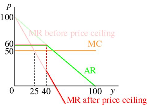 Monopoly Price Ceiling by Exles And Exercises On Controlling A Monopolist