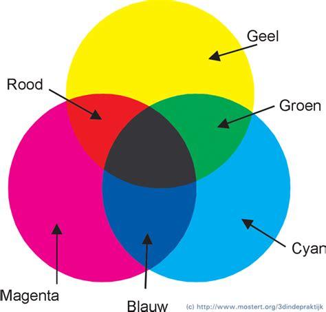 Welke Kleuren Maken Rood by Inleiding Tot 3d In De Praktijk Kleuren En Oppervlakten