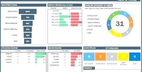 Kpi Scorecard Template Excel Dashboard Exles Free Gauge Templates Warehouse Balanced Exc Warehouse Kpi Excel Template