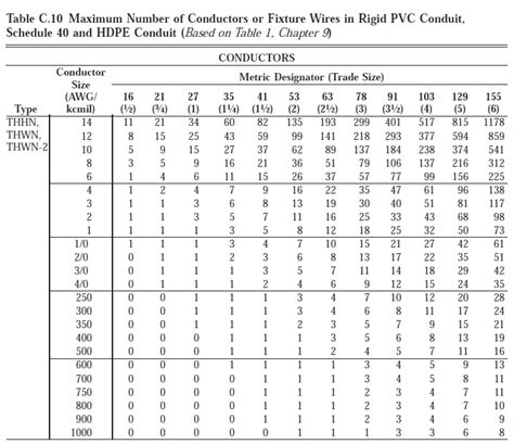 conduit fill chart pvc conduit fill chart world of printables