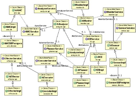 diagramme classe java java diagram api images how to guide and refrence