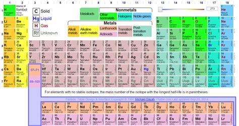 Boron Periodic Table by The Periodic Table And Boron Boron