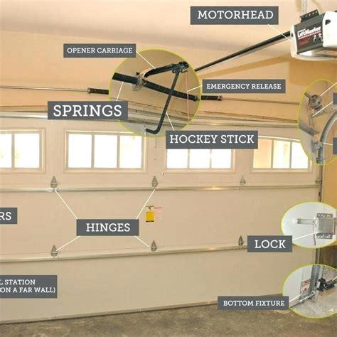 decorating stanley garage door opener troubleshooting