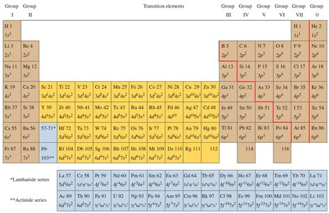 scanning through the periodic table in order of in