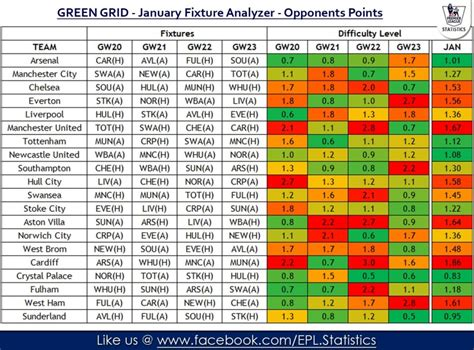 epl table and fix january fixture analyzer premier league analysis stat