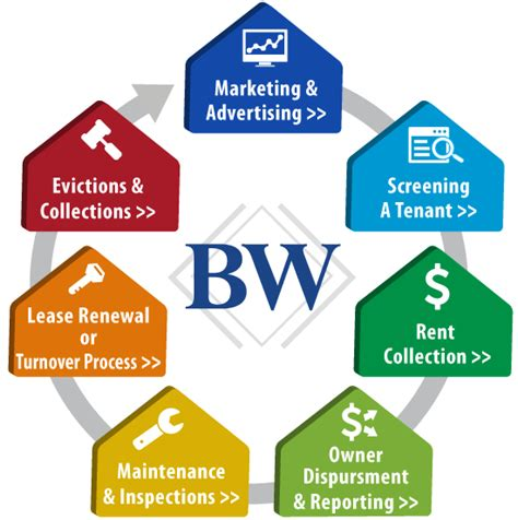 Property Management Resources Owner Services Boardwalk Property Management