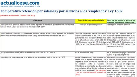 base minima de retencion en la fuente por salarios 2017 base para retencion en la fuente 2012 por servicios