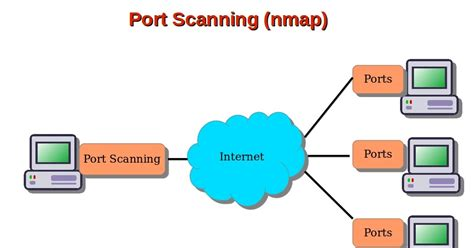 port scanning computer security and pgp a guide to port scanning using nmap