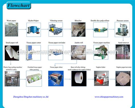 toilet tissue paper machine waste paper recycling