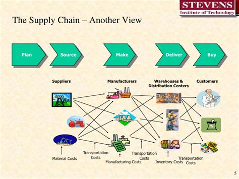 supply chain management workflow workflow from capture to archives a complete digital