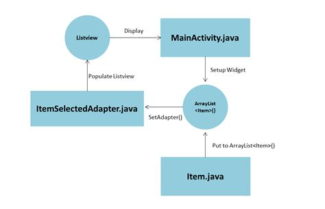 layoutinflater custom adapter android development tutorials android listview with