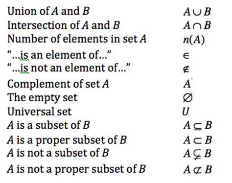 sets and venn diagrams symbols gr10extendedmathematics set language and notation