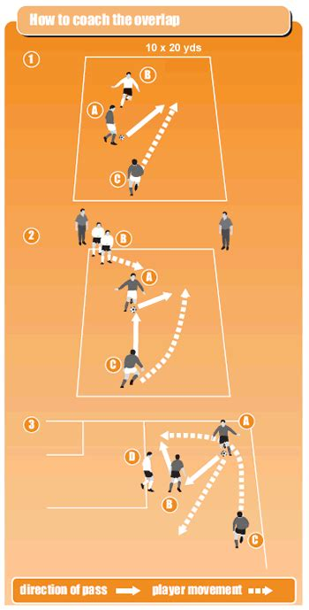 setting pick drills soccer coaching tips for support play soccer coach weekly