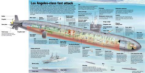 Submarines World Defense