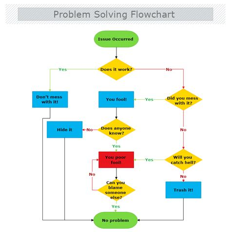 step by step flowchart how to draw a flowchart mydraw