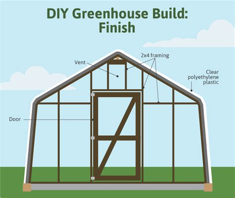 Making House Plans how to build a greenhouse fix com