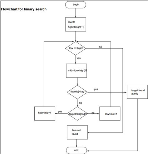 binary search flowchart design an algorithm draw a corresponding flow chart and