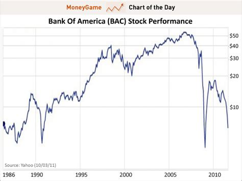 stock market bank of america chart of the day the decline and fall of bank of america