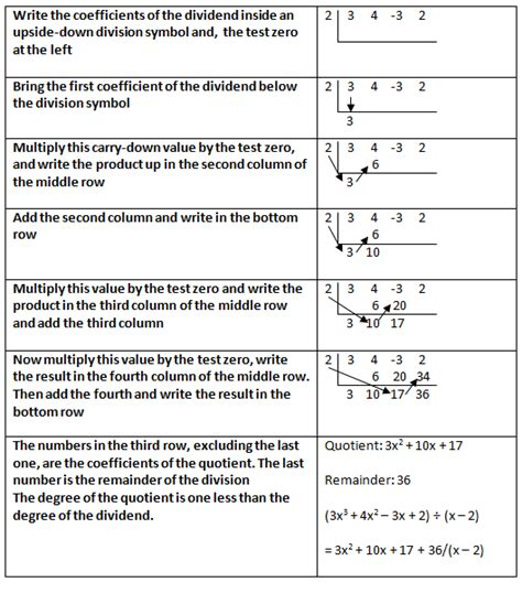 Division And Synthetic Division Worksheet by Synthetic Division Worksheet No Remainders Sparknotes