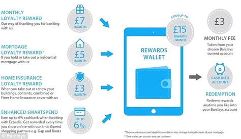 barclays unveils blue rewards current account add on offering 163 12 monthly bonus to take on