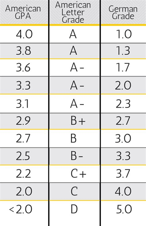 gpa to letter grade american to german grade conversion welcome to germerica 1260