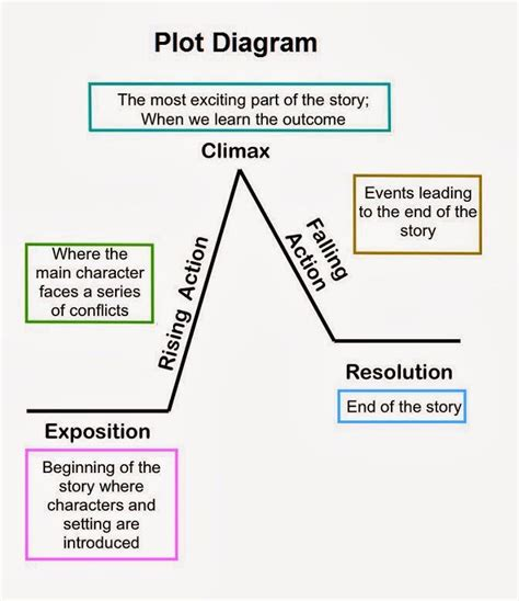 resolution plot diagram best 25 plot diagram ideas on teaching plot