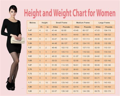 Cqs Topic What Is The Height Weight Shape weight chart for find out what is ideal weight