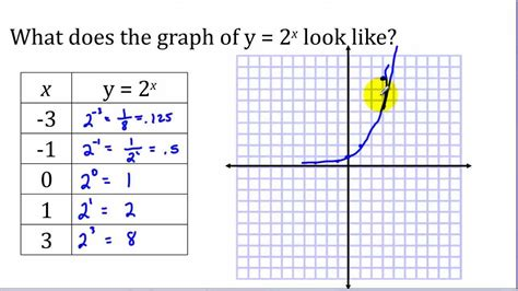 construct 2 function tutorial exponential functions part 1 graphing youtube