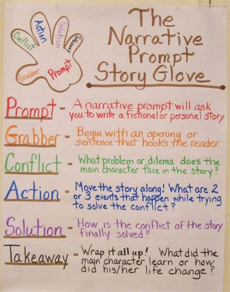 Fictional Narrative Essay Prompts by Fictional Narrative Essay Prompts Writefiction581 Web