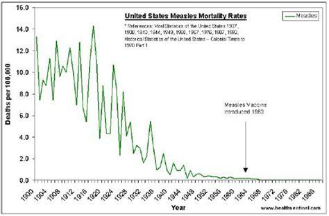 schwarzkümmelöl gegen allergien 1950 measles vaccine decision