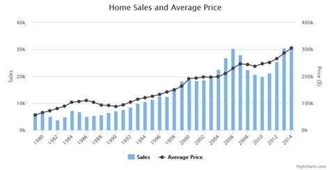 austin housing bubble what could possibly happen to austin home sales in 2017 sherlock homes austin