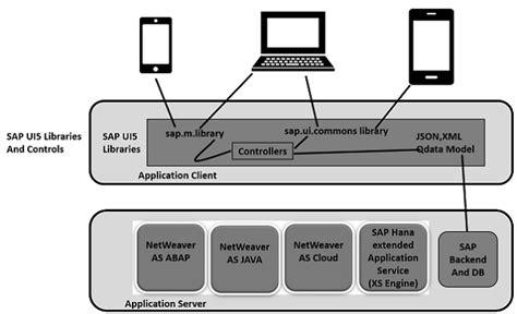 tutorialspoint ui5 sap ui5 architecture