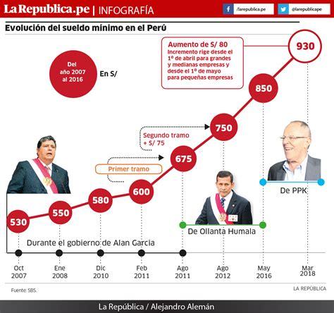 del sueldo presidencial al salario m nimo en latinoam rica gobierno aprueba que el salario m 237 nimo vital en el per 250