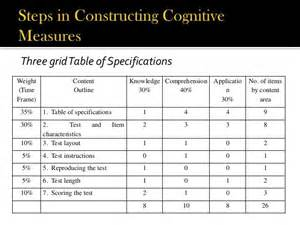 table of specification for developing a test