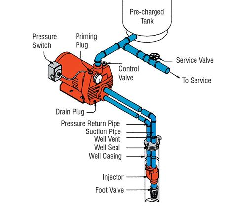 water well piping diagram how does a 2 pipe water well work diagram yahoo