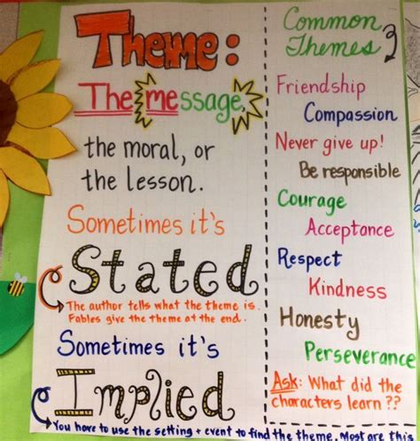 theme exles for books theme anchor chart definition is great common themes
