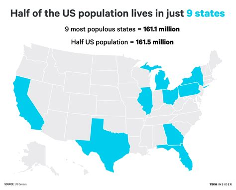 usa map with states and population half of the us population lives in just 9 states