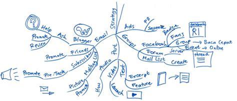 mind map untuk membuat perencanaan kerja mind map untuk membuat perencanaan kerja