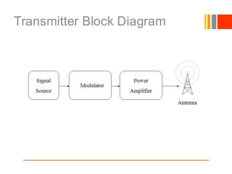 am broadcast transmitter block diagram am transmitter