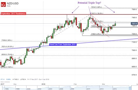 periodic reversal pattern ocean currents nzd usd heading for a reversal pattern after current