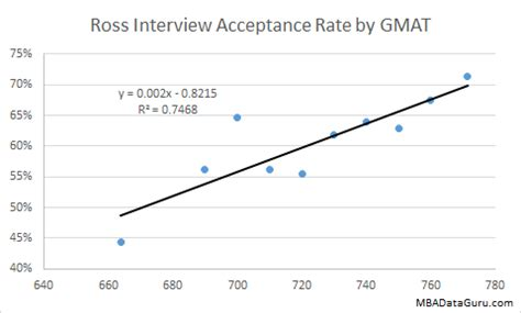 Of Rochester Mba Acceptance Rate by Ross Acceptance Rate Analysis Mba Data Guru