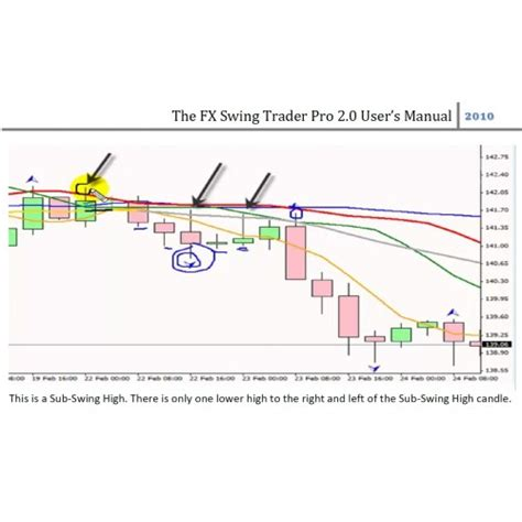swing trading courses fx swing trader pro 2 0 course indicators