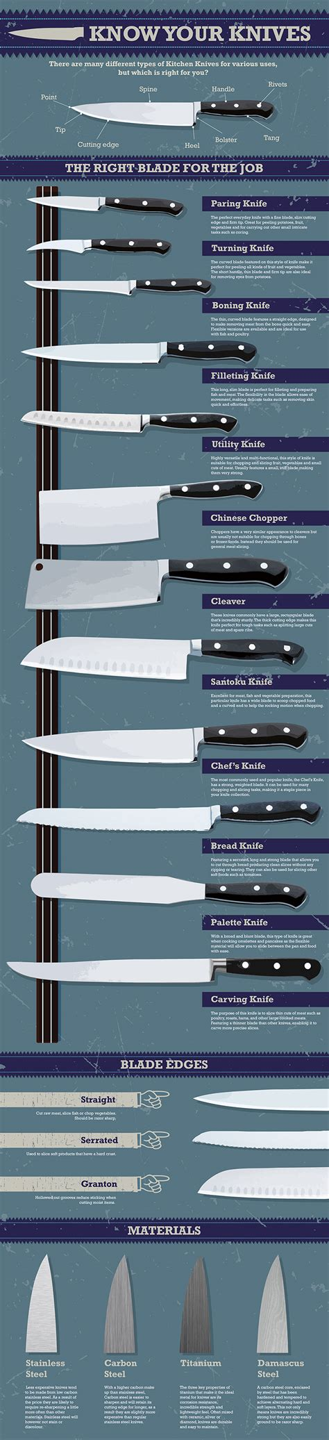 Kitchen Knives Guide Which Knife Should You Use A Beginners Guide To Kitchen Knives Plyvine Catering