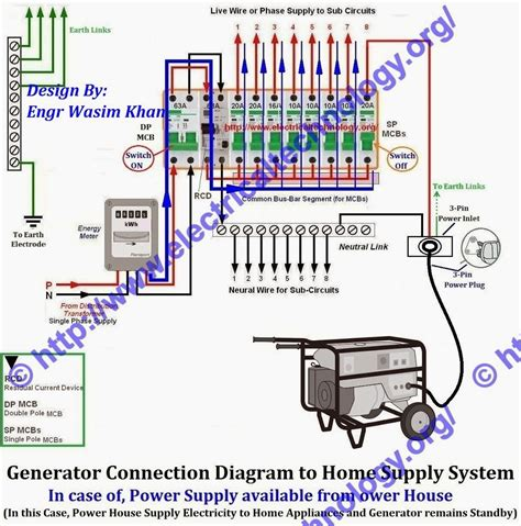 how to wire generator to house home generator wiring diagram efcaviation com