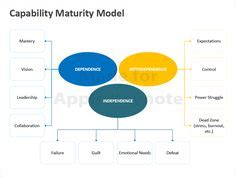 Capability Maturity Model Template For Powerpoint Is A Free Template For Microsoft Powerpoint Capabilities Deck Template