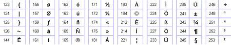 cornici ascii tabella caratteri codice ascii