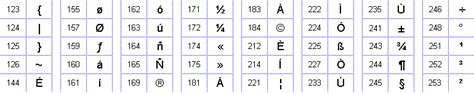 lettere fi pin tabella caratteri ascii on