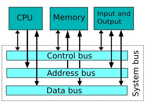 layout definition computer system bus wikipedia